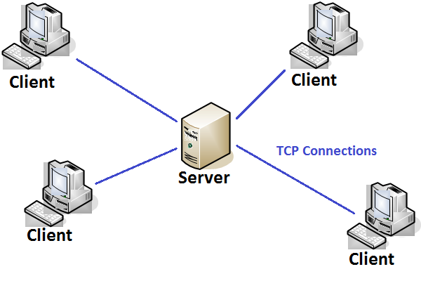 Esdl difference between client server architecture and for Architecture client serveur