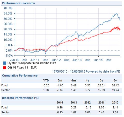 Rentabilidad Oyster European Fixed Income