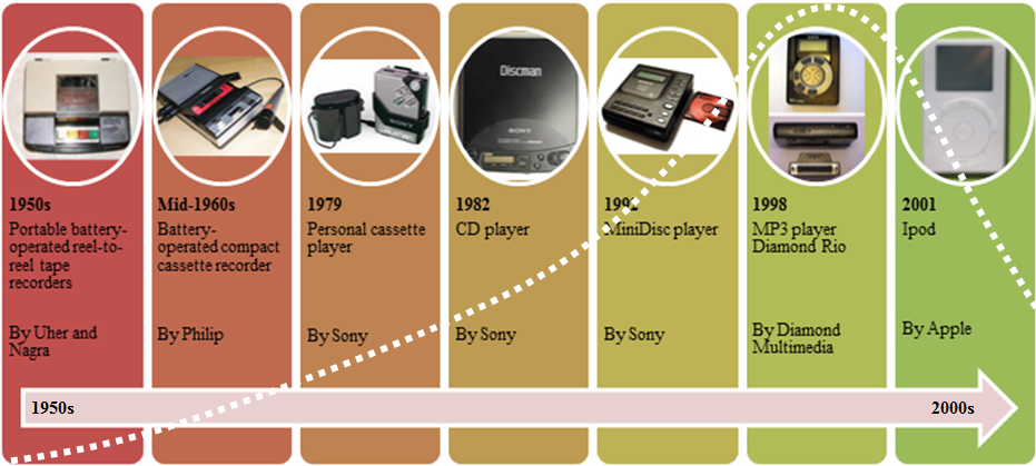 product life cycle of the mp3 player Ead our unique analysis on product lifecycle of the mp3 player discusses: nolan/norton technology cost, product life cycle, and stages of production get an instant.