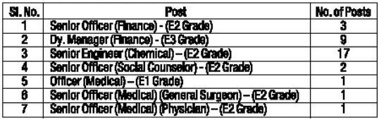 RCF 2013 Recruitment