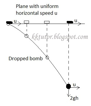 Airplane bombing physics question?