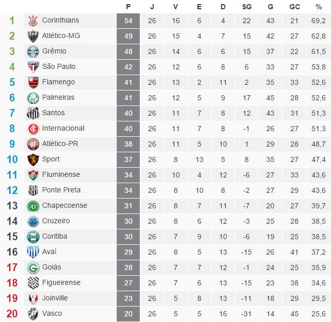 A tabela com a classificação do Brasileirão 2015 após a 26ª rodada