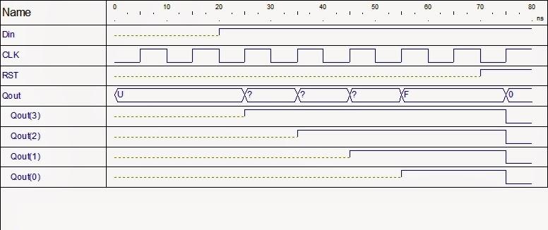 graph waveform of shift register