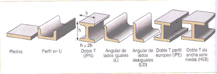 Taller de estructuras perfiles laminados comerciales - Tipos de vigas de acero ...