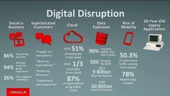 Digital disruption by Oracle