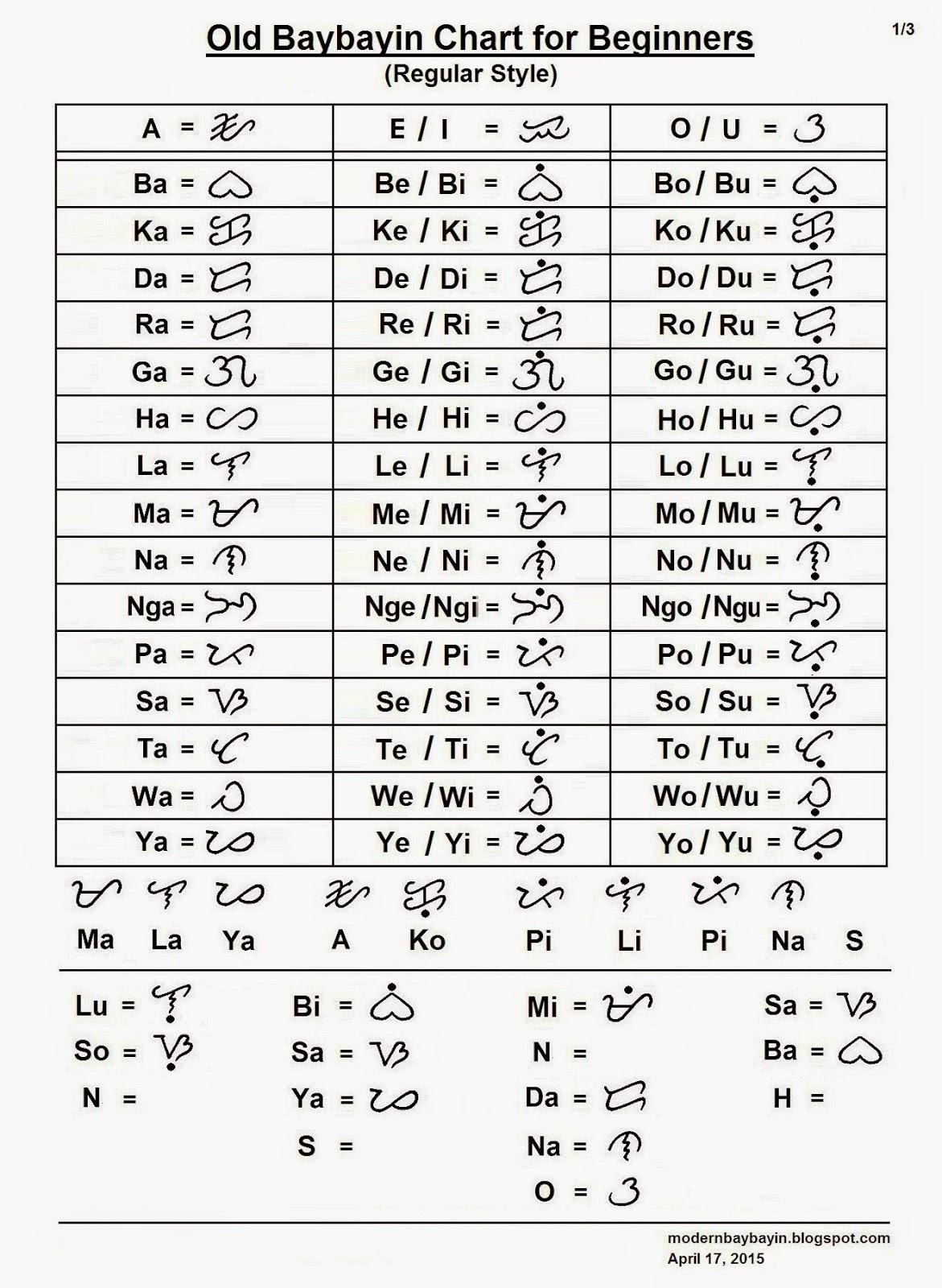 Ancient Filipino Alphabet  Marks Scripts Icons