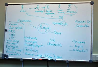 Идеальный UCD-процесс. Собрание UX SPb на тему процесса и проектной документации