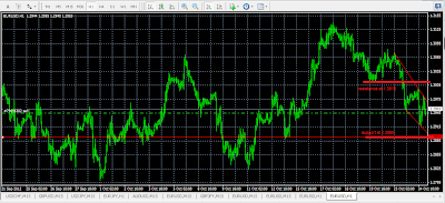 image of eurusd chart with falling channel.