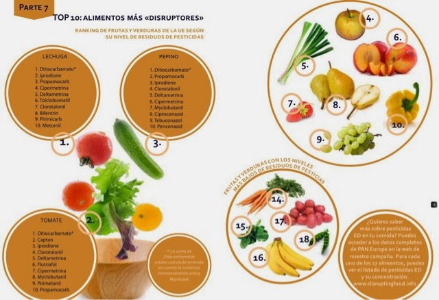 alimentos con mas pesticidas y disyuntores endocrinos, alimentos ecológicos