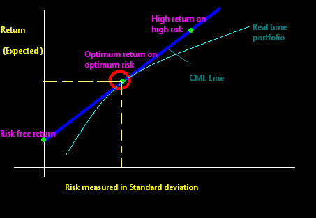 Capital Market Line Wikipedia | Accounting Education