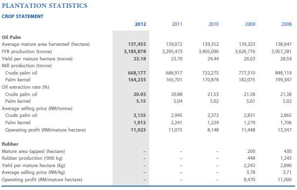 financial analysis of bld plantation bhd Bld plantation bhd (5069:  bld plantation bhd announces first and final single tier dividend for the financial year ended december 31, 2017, payable on 20 july 2018  view sector analysis.