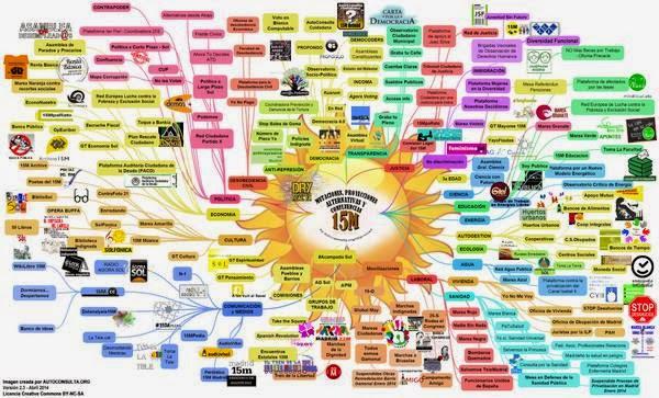 Diversificación del #15M en la sociedad española