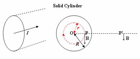 Sphere (of radius ro) solution