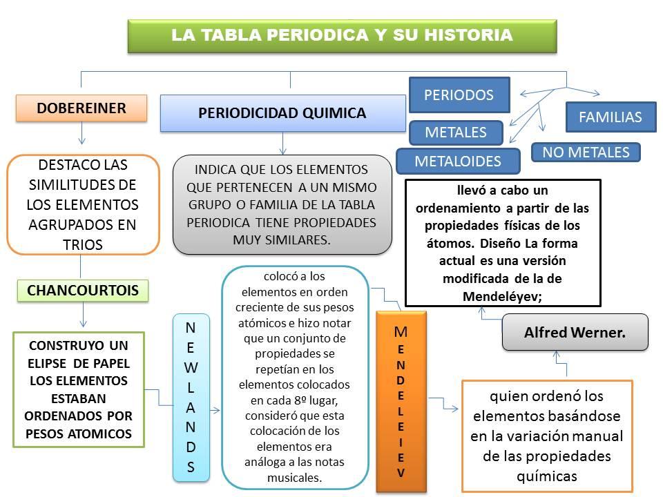Mapa conceptual periodicidad quimica yaneth reyes santiago quimica mapa conceptual periodicidad quimica yaneth reyes santiago urtaz Images