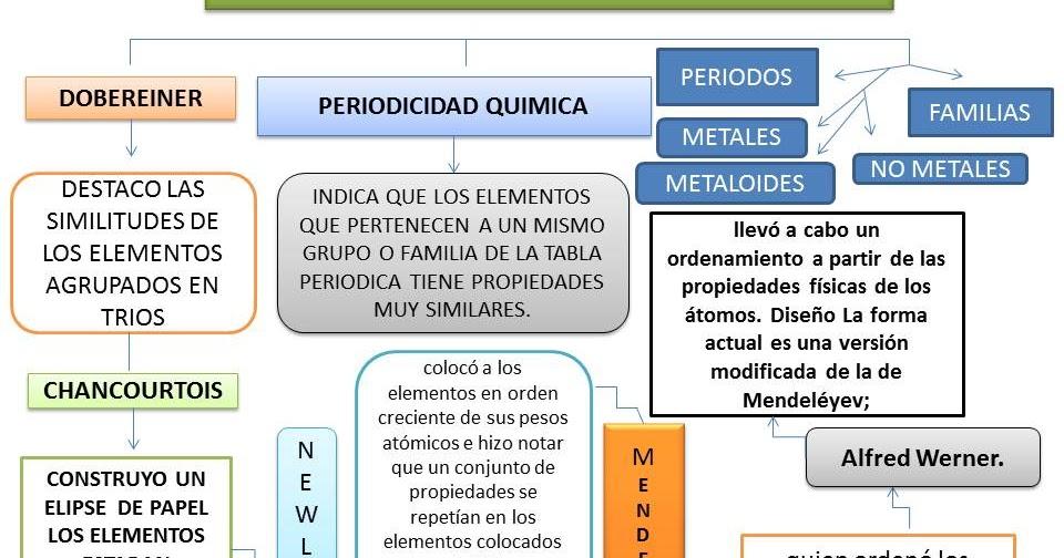 Mapa conceptual periodicidad quimica yaneth reyes santiago quimica mapa conceptual periodicidad quimica yaneth reyes santiago quimica equipo 4 urtaz Image collections