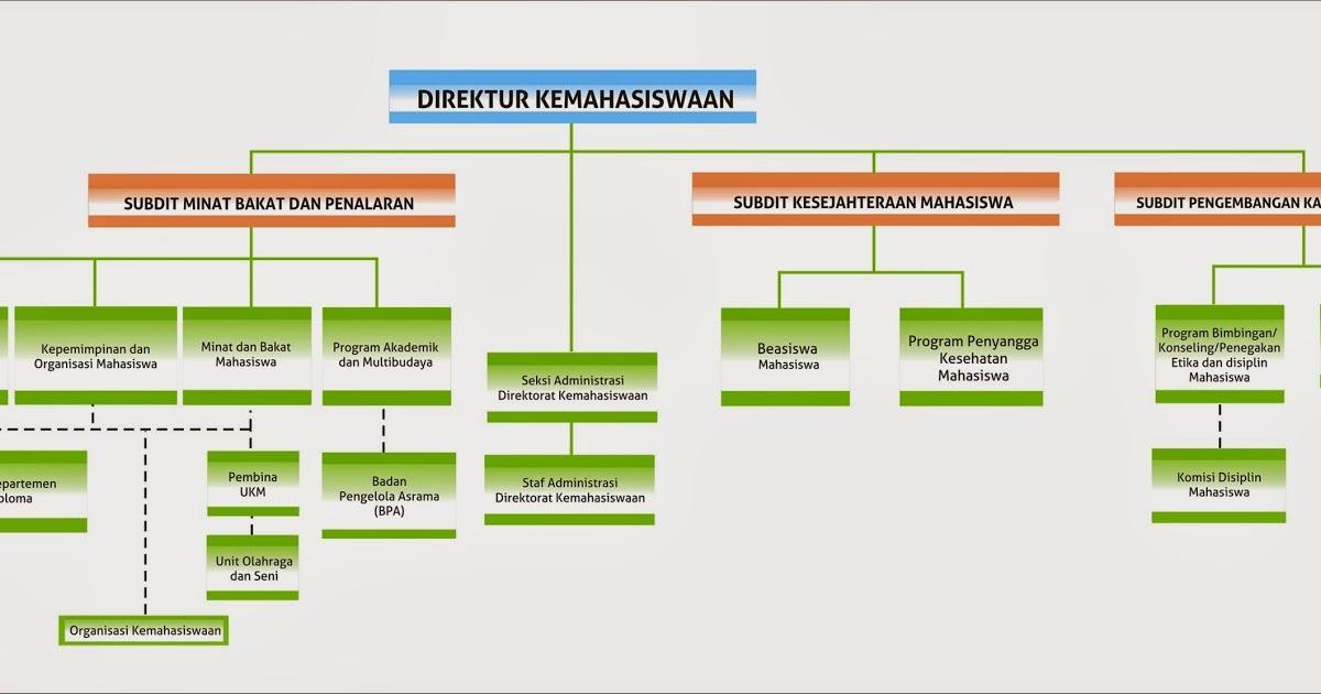 Struktur Organisasi Subdit Kesejahteraan Mahasiswa Ipb