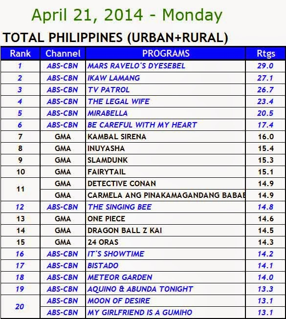April 21, 2014 Kantar Media Nationwide Ratings