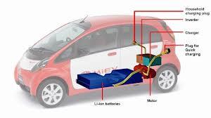 pengertian mobil listrik