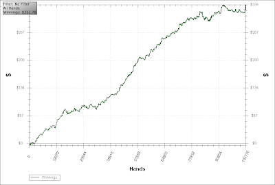 pokerstars holdem manager win rate all hands