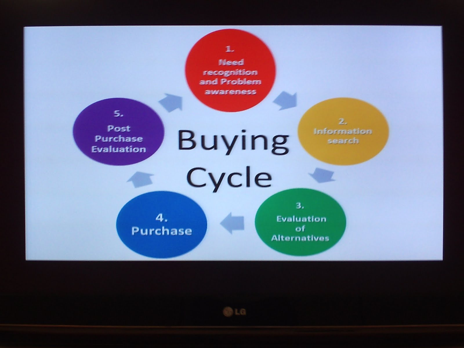 online selling an evaluation of its E-commerce is the activity of buying or selling of products on online services or  over the  network architecture network protocol network components  network scheduler network performance evaluation network service software .