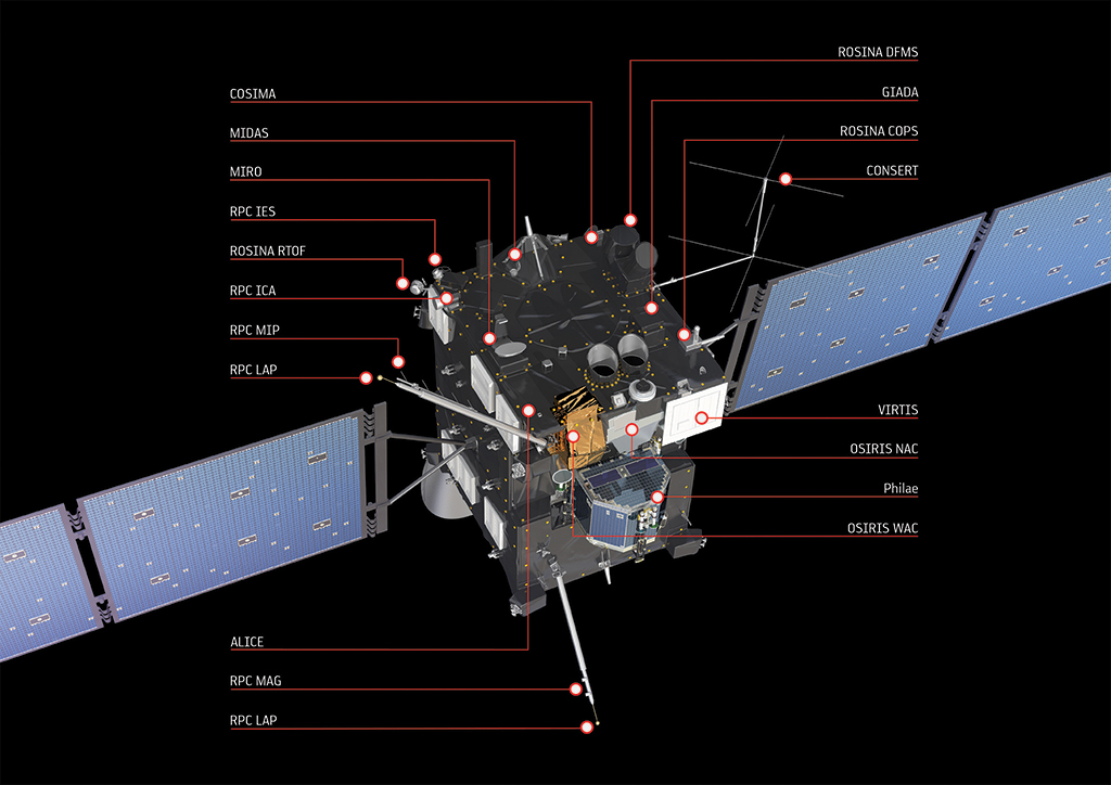 Rosetta/OSIRIS