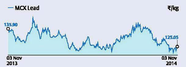 MCX-lead (₹123.3/kg):Buy