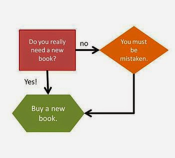 Do You Really Need a New Book?
