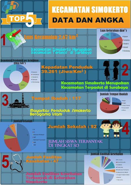 http://profilstatistik.blogspot.com/2016/01/statistik-kecamatan-simokerto-infografis.html