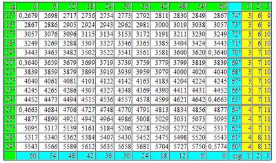 Таблица Брадиса тангенсы котангенсы. Как пользоваться таблицей Брадиса. tg ctg таблица Брадиса бесплатно онлайн. Математика для блондинок.
