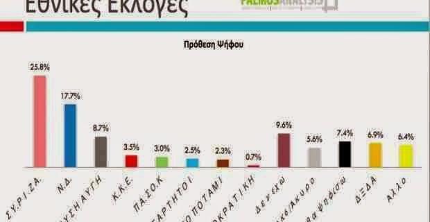 Με 8 μονάδες διαφορά προηγείται ο ΣΥΡΙΖΑ.Μεγάλη πτώση της ΝΔ