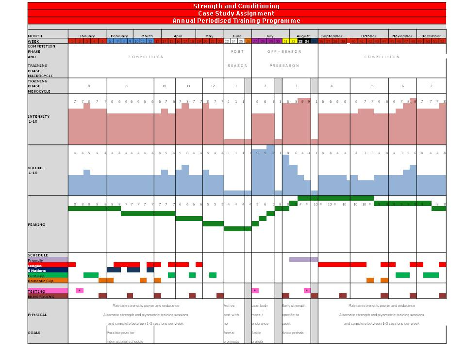 Annual Periodisation Plan showing competition and off-season phases ...