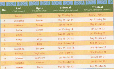 * Sign starting the new astrological year