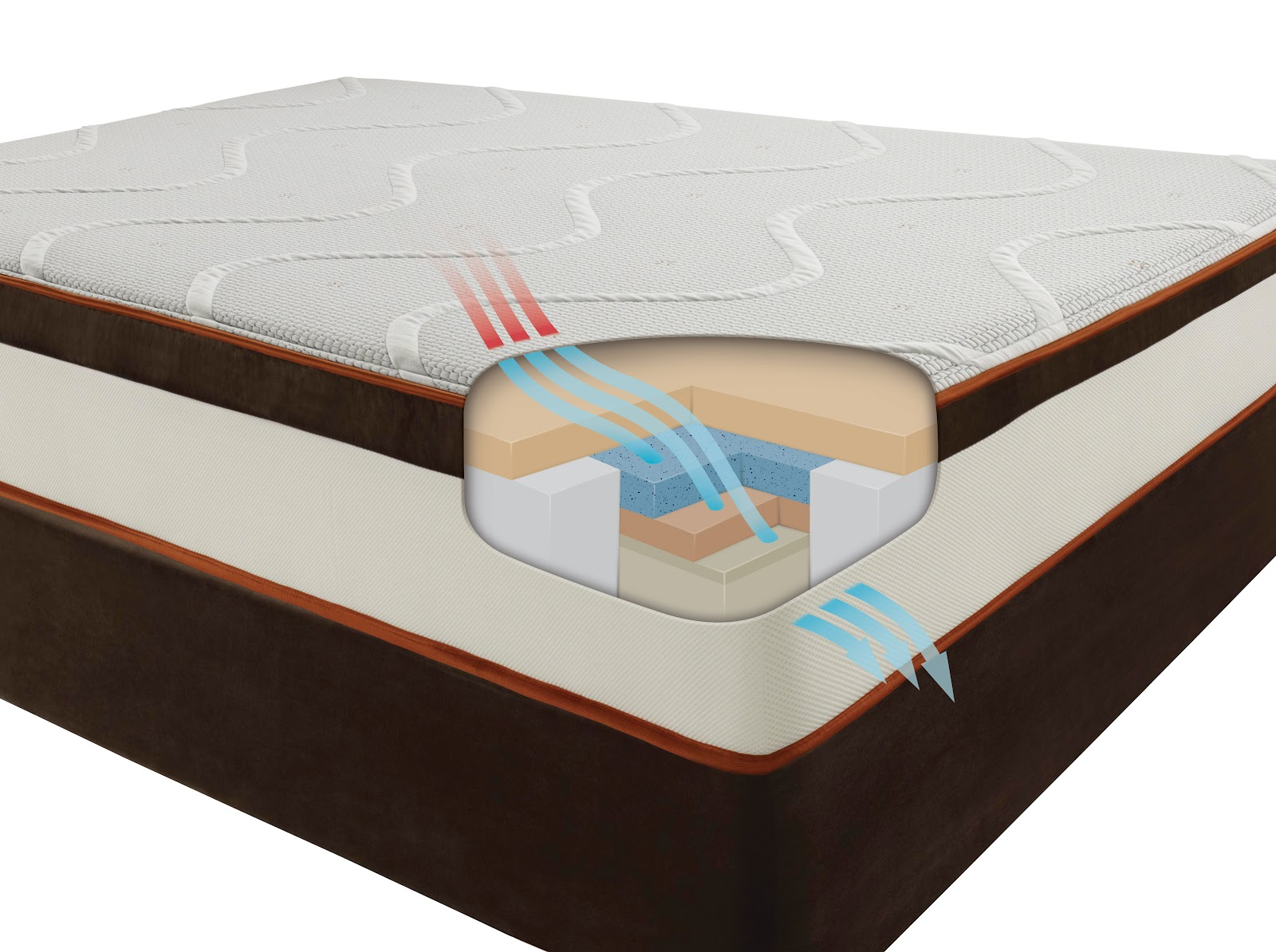 Simmons TruEnergy Sleep System Review