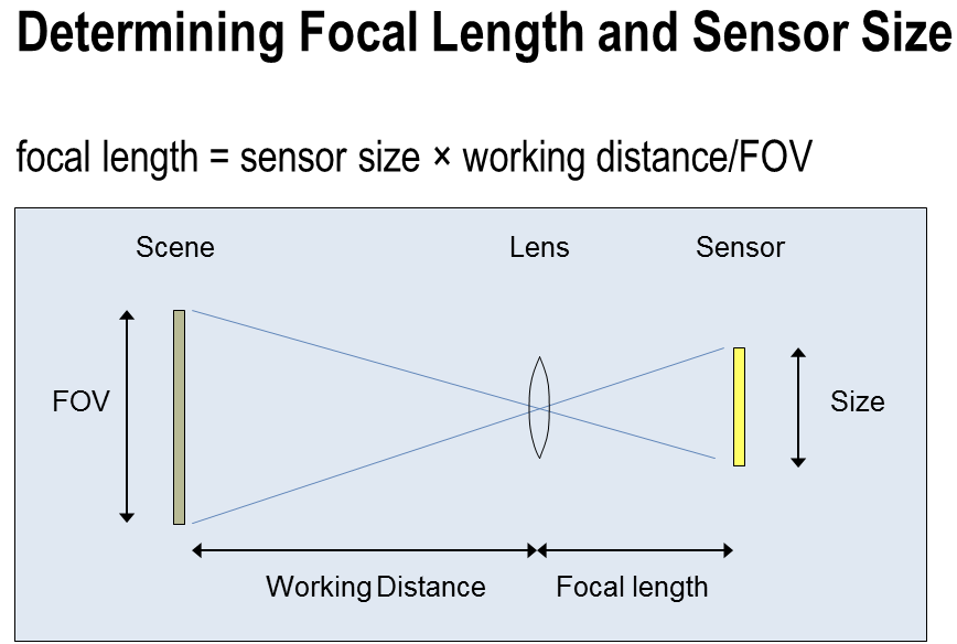 Determining Focal Length & Sensor Size