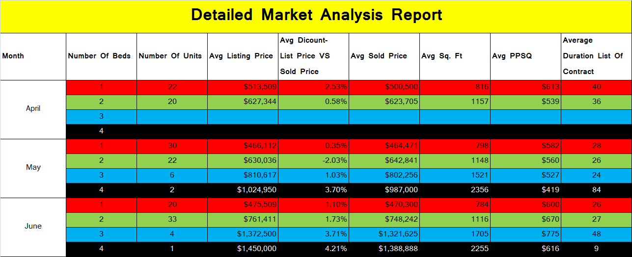 Quarterly Review, hudson real estate monitor, Donna Antonucci