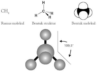 Model molekul CH4