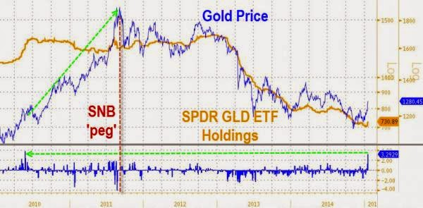 Is This The Reason Why Gold Is Suddenly Surging?