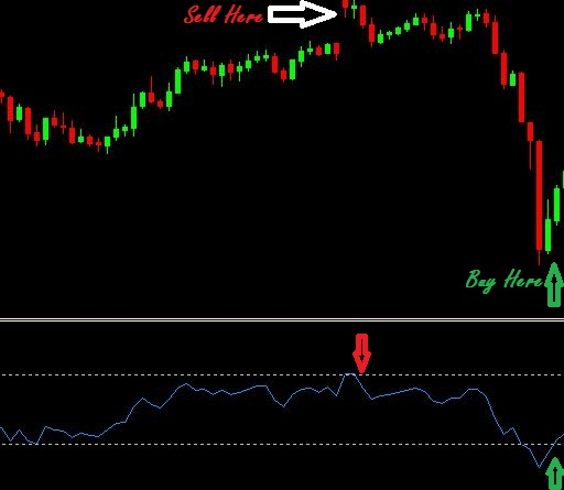 Simple rsi strategy