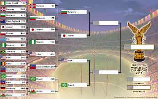 Coppa del Mondo di Quidditch 2014: quarti di finale