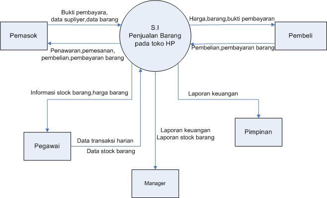 Politeknik indonesia madiun dfd penjualan barang diagram alir data dad atau data flow diagram dfd adalah suatu diagram yang menggunakan notasi notasi untuk menggambarkan arus dari data sistem ccuart Gallery
