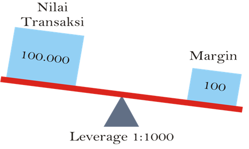 Perhitungan margin call forex