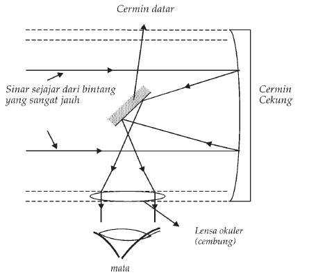 Gambar #2. Diagram sinar teleskop pantul untuk pengamatan benda langit