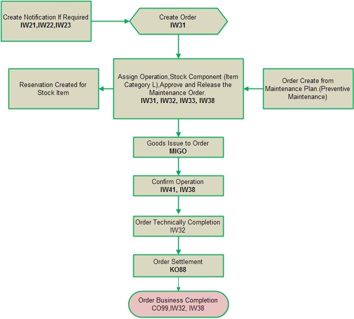 Sap Consultantbangladesh Sap Plant Maintenance Process Flow