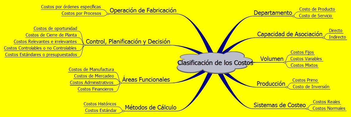 N.S.R. Caricuao, Clasificación de Costos