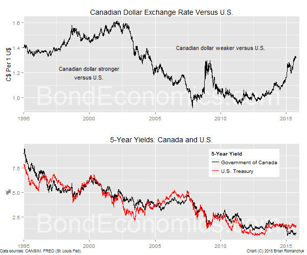 Chart: Canadian Dollar And 5-Year Bond Yields
