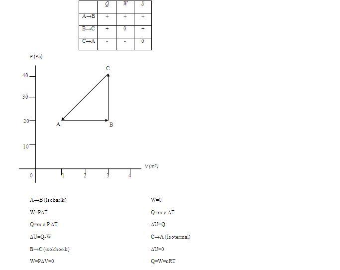 Termodinamika sebuah sistem termodinamika mengalami siklus a b c a seperti gambar diagram p v di bawah ini lengkapilah tabel dibawah ini dengan mengisi tanda plus ccuart Choice Image