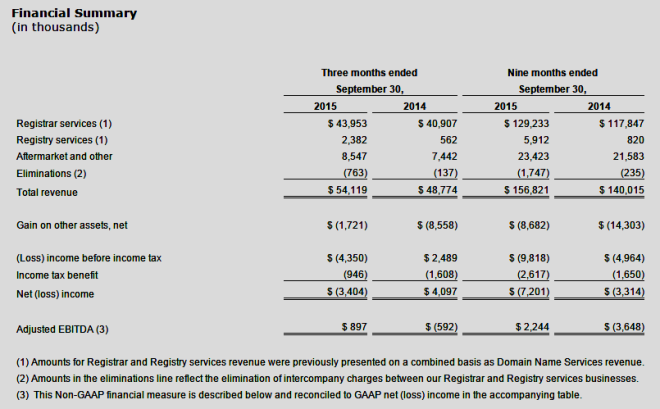 Q3 2015 Results reported by Rightside (NASDAQ: NAME)