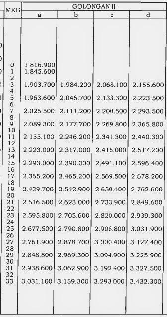 Daftar Kenaikan Gaji PNS Tahun 2014 Berdasarkan PP Nomor 34 Tahun 2014