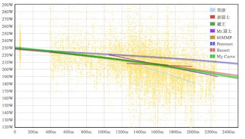 私個人の高地効果曲線2