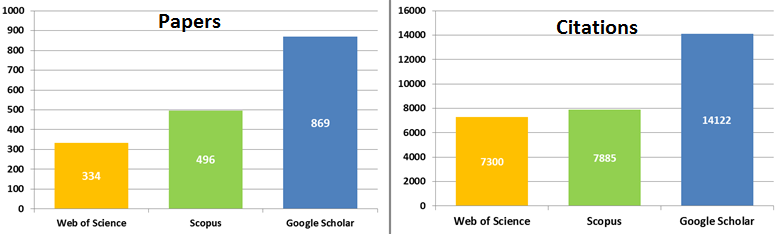 a comparison of google scholar and credoreference Google scholar was released as a beta product in november of 2004 since then   study were to determine how scholarly google scholar is in comparison.